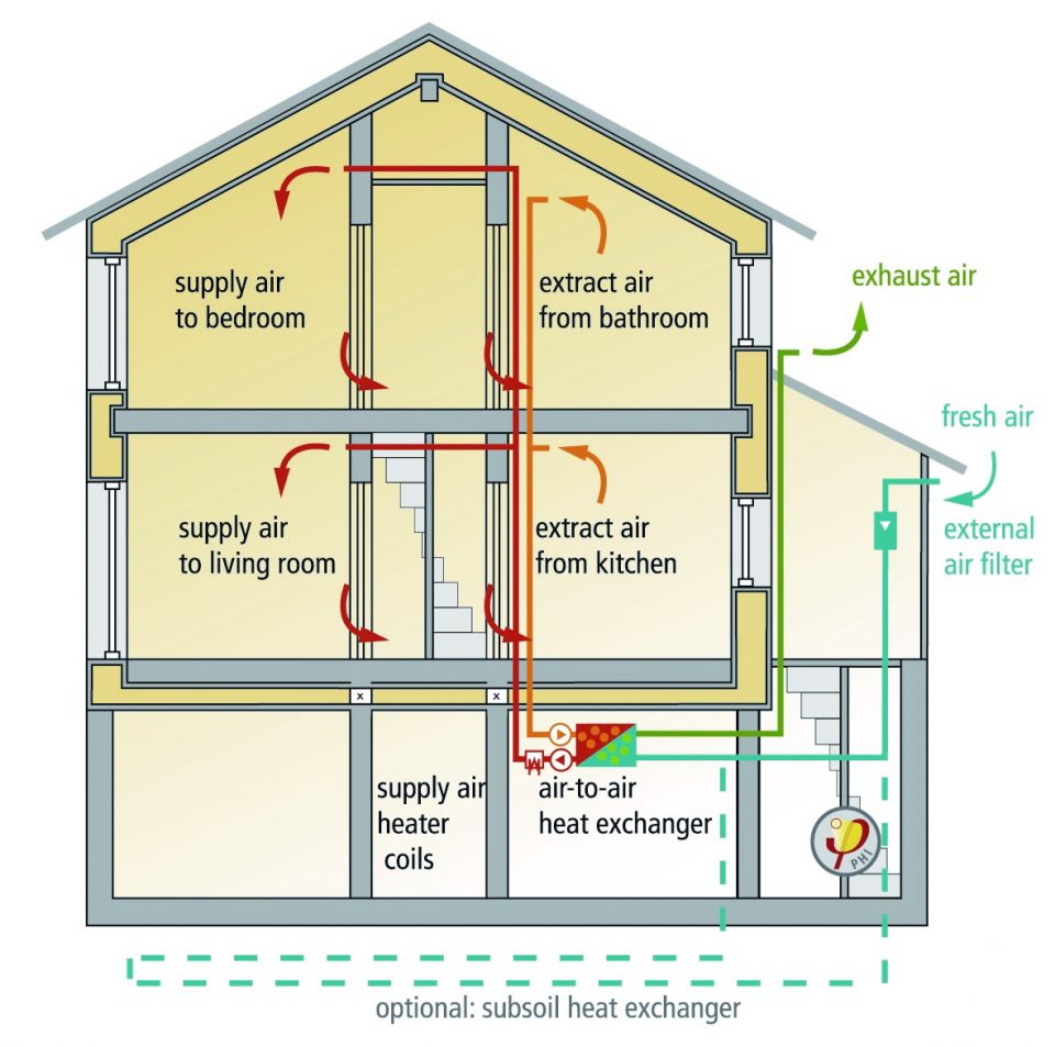 Ventilation Considerations What Is The Purpose